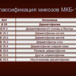 Онихомикоз: классификация МКБ-10